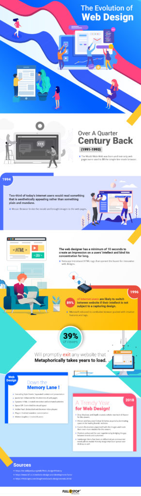 The Evolution of the Web Design – Infographic