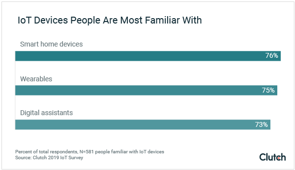 IOT Devices people are familiar with