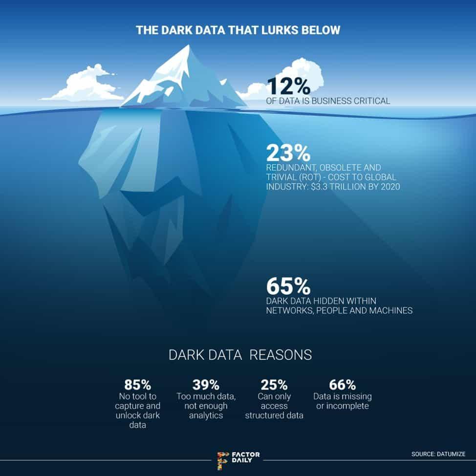 Dark Data Migration Data Science Trends in 2020