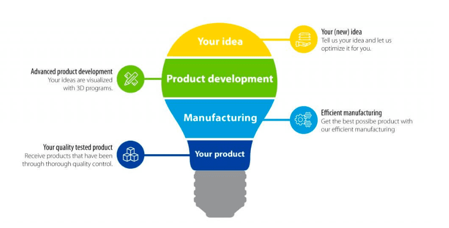 Smooth Product Development