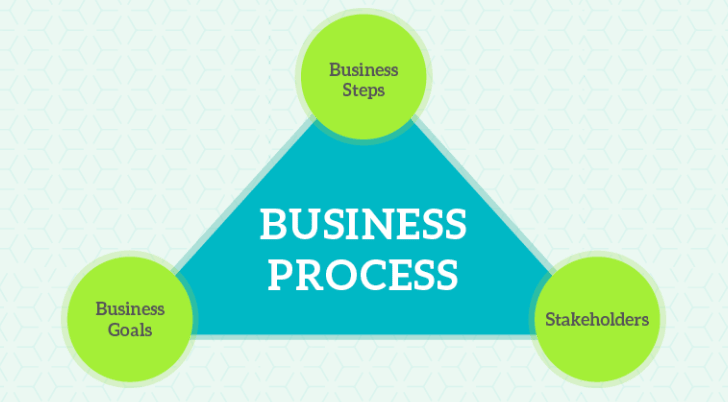 Value Addition In Different Business Processes