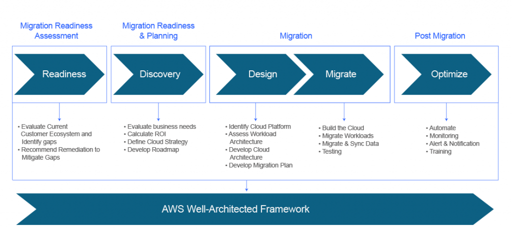 AWS migration roadmap