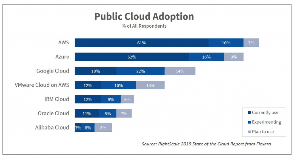 AWS cloud is on top