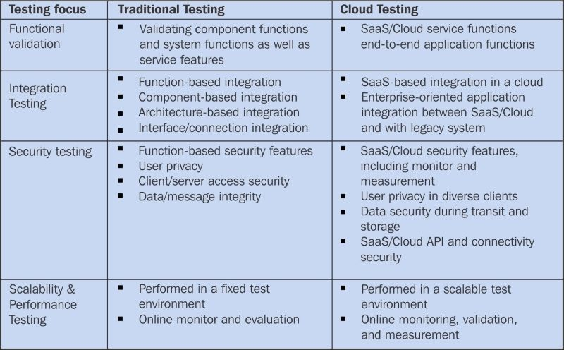 Key cloud migration testing factors