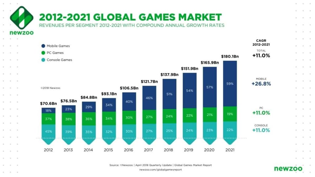 Gaming industry market