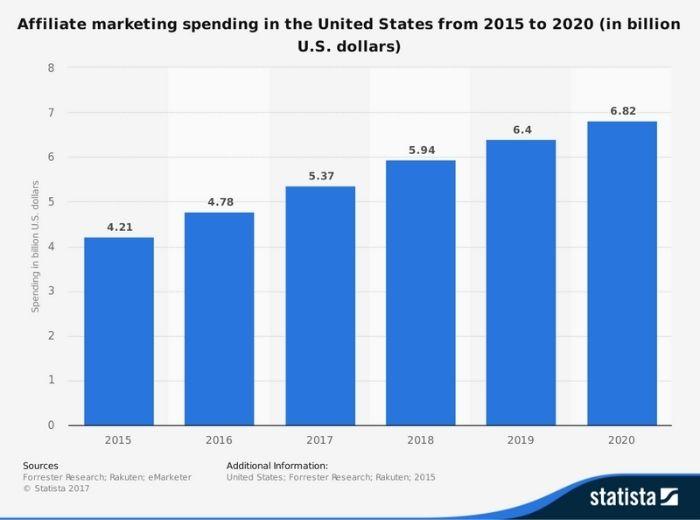 Affiliate Marketing Spending